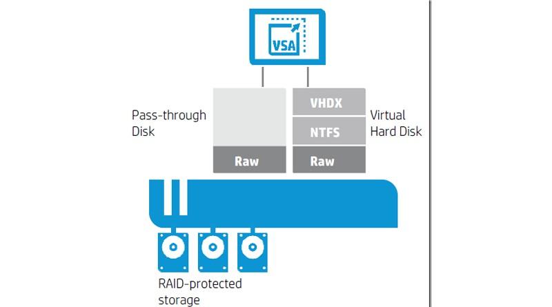 Hướng dẫn triển khai HPE Virtual Storage Appliance (VSA)