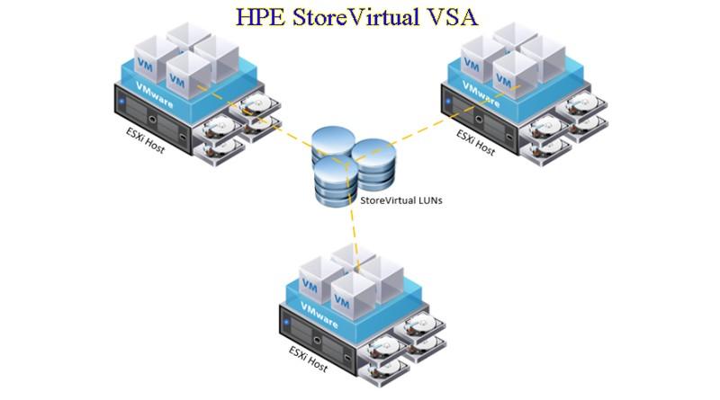 Giải pháp lưu trữ HPE Virtual Storage Appliance (VSA)